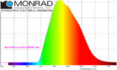 Monrad Engineering lighting consulting